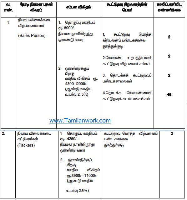 Thoothukudi Ration Shop Recruitment 2020 – Skill 54 Salesperson & Packer Posts