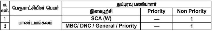 Pandamangalam Panchayat Recruitment 2020 – Skill Sanitary Worker Posts