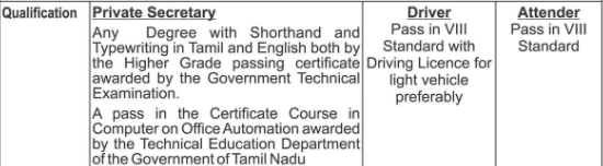 ELCOT Recruitment 2020 - Inspiring 19 Private Secretary, Lab Attendant & Driver Posts
