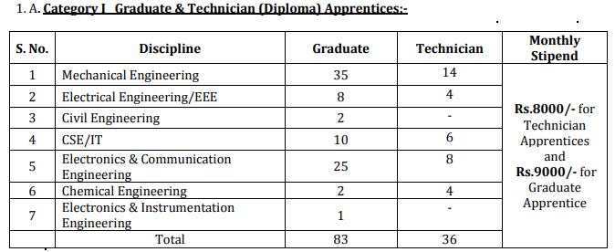 BDL Recruitment 2020