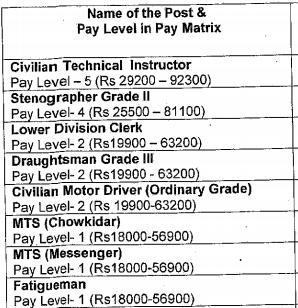 HQ 2 Signal Training Centre Recruitment